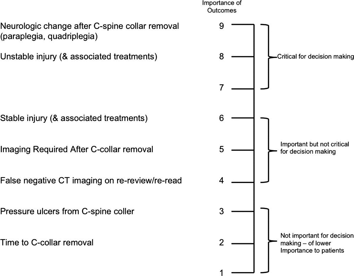 Cervical Spine Collar Clearance In The Obtunded Adult Blunt Trauma
