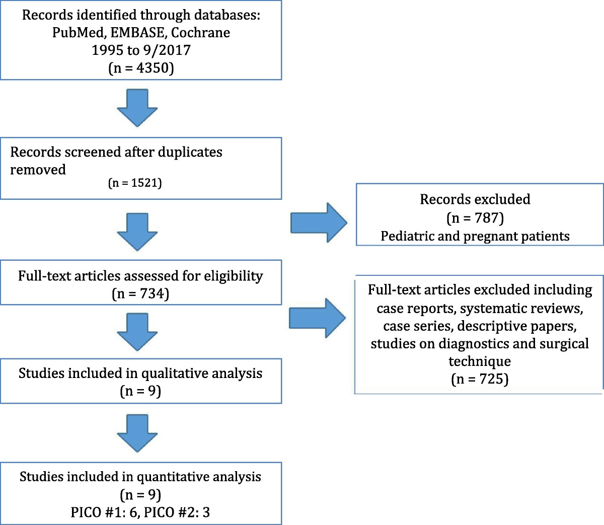 Management of Acute Appendicitis in Adults - Practice