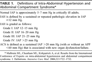 Table 1. Definitions of Intra-Abdominal Hypertension and Abdominal Compartment Syndrome
