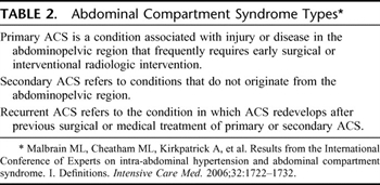 Table 2. Abdominal Compartment Syndrome Types