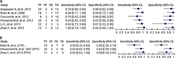Figure 3. Predictive performance of focused ultrasound versus standard measures to predict fluid responsiveness.