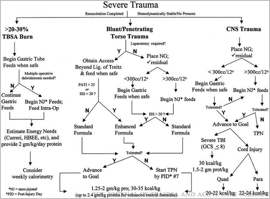 Fig. 1: Summary algorithm for nutritional support of the trauma patient.