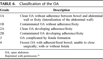 Table 6. Classification of the OA
