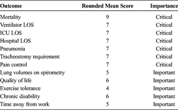 TABLE 1. Classification of Important Outcomes in Patients With Rib Fractures After Blunt Trauma Undergoing Rib ORIF for PICO 1 (Rib ORIF in Trauma Patients With Flail Chest) and PICO 2 (Rib ORIF in Trauma Patient With Nonflail Rib Fractures)