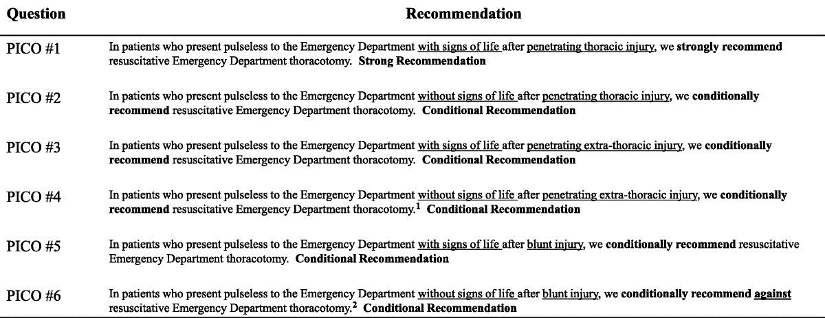 Emergency Department Thoracotomy Practice Management Guideline