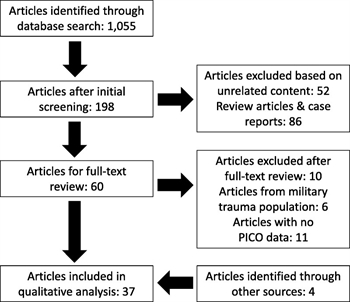 Figure 1. PRISMA flow diagram for systematic review.