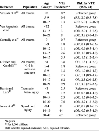 TABLE 2. Association of Age and VTE in Children Hospitalized After Trauma