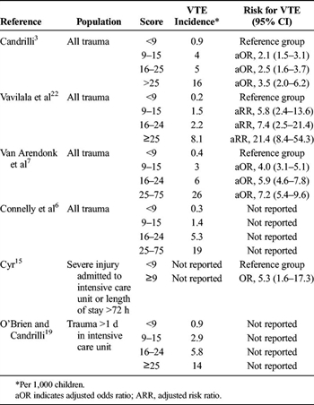 TABLE 3. Association of ISS and VTE in Children Hospitalized After Trauma