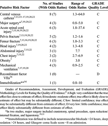 TABLE 4. Association of Other Putative Risk Factors and VTE in Children Hospitalized After Trauma